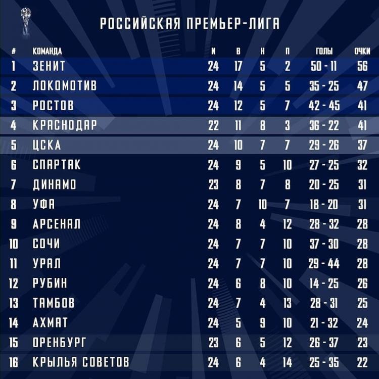 «Пенальтийная» победа «Зенита», успех «Локомотива» и «Ростова», проблемы ЦСКА
