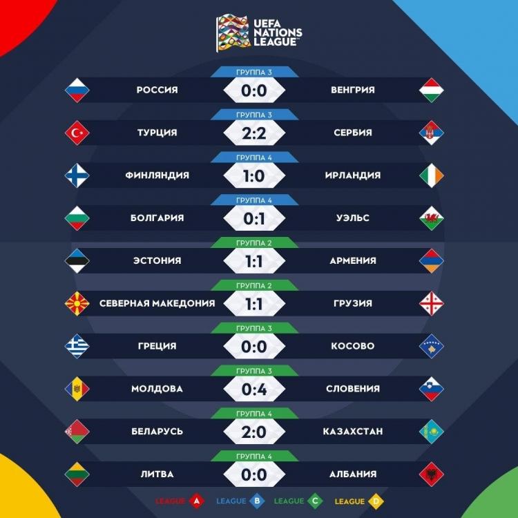 Бельгия, Польша и Норвегия выиграли свои матчи в Лиге наций