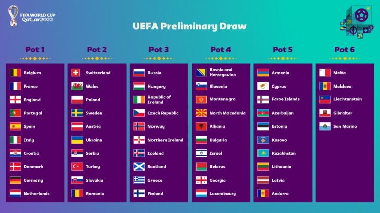 Результаты жеребьевки квалификации ЧМ-2022