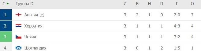 Календарь Евро-2020. Расписание игр, результаты, таблицы, график плей-офф