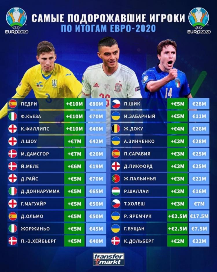 Портал Transfermarkt составил список самых подорожавших игроков после Евро-2020