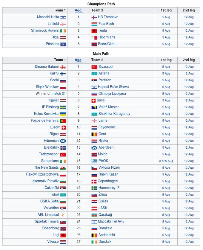 Лига конференций. Результаты матчей 1/4 финала отбора и полуфинальные пары