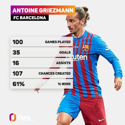 Гризманн провел 100-й матч за «Барселону»