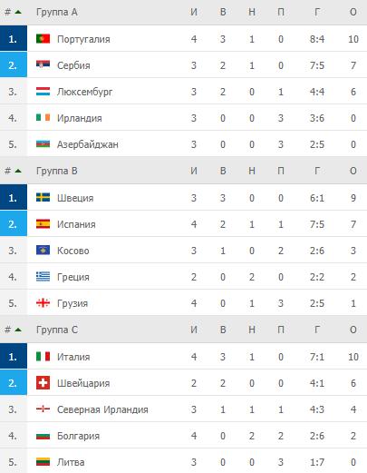 Квалификация ЧМ-2022. Турнирные таблицы после 4-го тура