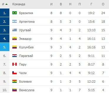Отбор на ЧМ-2022. Победный хет-трик Месси, выигрыши Бразилии и Уругвая