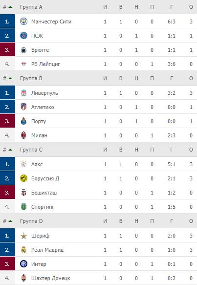 Лига чемпионов. Турнирные таблицы после 1-го тура