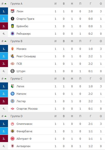 Лига Европы. Турнирные таблицы после 1-го тура