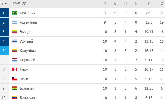 Квалификация ЧМ-2022: Бразилия обыграла Венесуэлу, Аргентина сыграла вничью с Парагваем