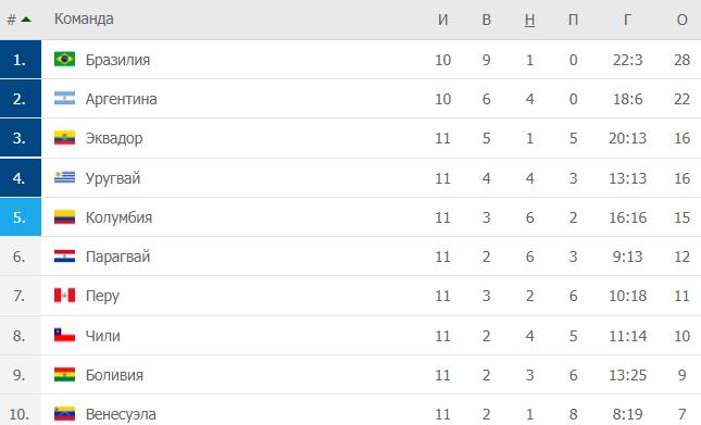 Аргентина разгромила Уругвай, Парагвай уступил Чили