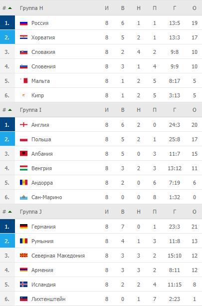 Квалификация ЧМ-2022. Турнирные таблицы после 8-го тура